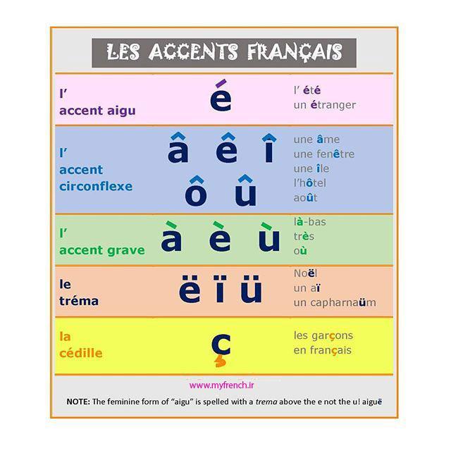 اَکسانها در زبان فرانسه، انواع اَکسانها